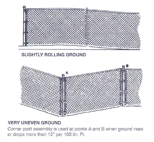How to Install Chain Link Fence On Slopes